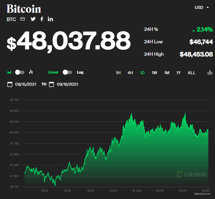 Giá bitcoin hôm nay 16/9: Trở lại 48.000 USD, Coinbase nộp hồ sơ chuẩn bị mở giao dịch phái sinh