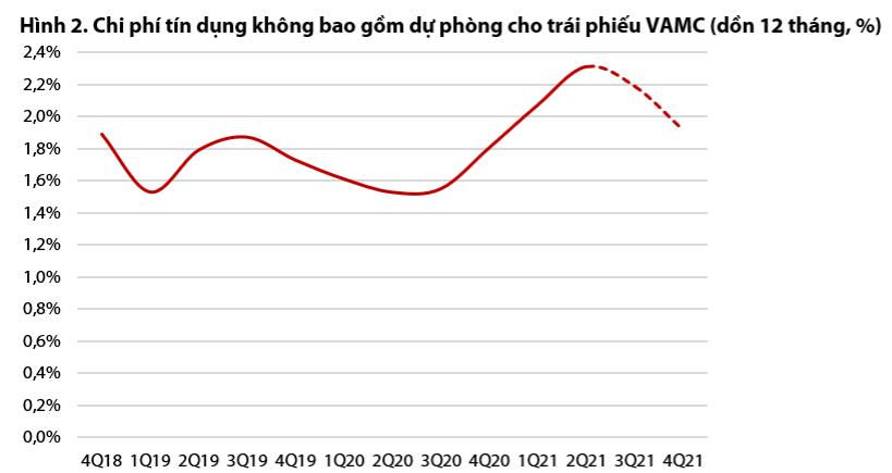 VDSC: Khả năng BIDV sẽ không được cấp hạn mức tín dụng trong nửa cuối năm - Ảnh 2.