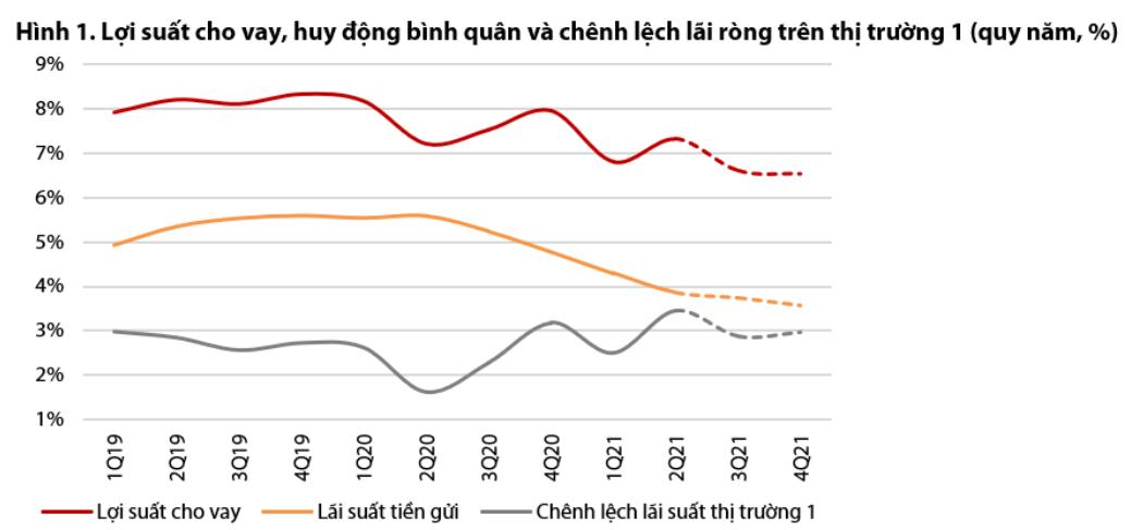 VDSC: Khả năng BIDV sẽ không được cấp hạn mức tín dụng trong nửa cuối năm - Ảnh 1.