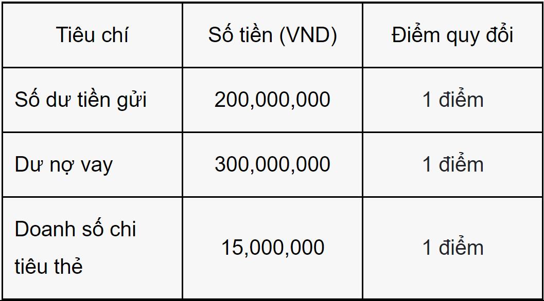 Chi nhánh Vietcombank diễn ra buổi livestream của Thuỷ Tiên: Một trong 11 phòng giao dịch dành cho khách hàng ưu tiên, phải gửi ít nhất 2 tỷ đồng/năm hoặc thu nhập trên 50 triệu đồng/tháng để tham gia - Ảnh 2.