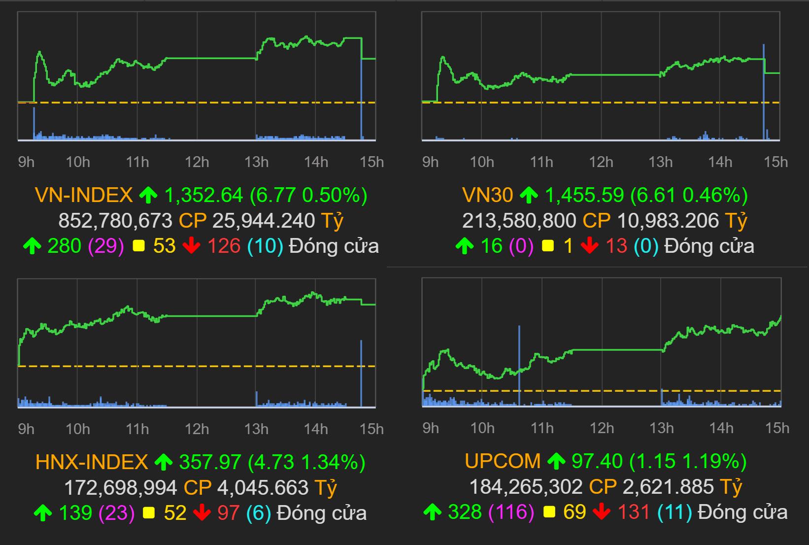 Thị trường chứng khoán (17/9): VN-Index chính thức vượt mốc 1.350 điểm phiên quỹ ETF ngoại cơ cấu danh mục - Ảnh 1.