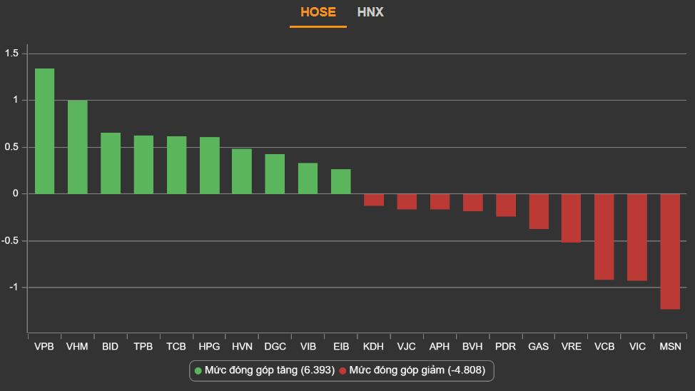 Cổ phiếu ngân hàng đồng loạt tăng giá, TPB lập đỉnh mới, một mã tăng hơn 10% - Ảnh 1.