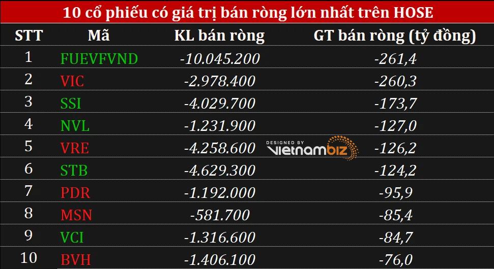 Phiên 17/9: Khối ngoại rút ròng 1.700 tỷ đồng tại HOSE, gom mạnh nhất THD trong phiên quỹ ETF ngoại cơ cấu danh mục - Ảnh 1.