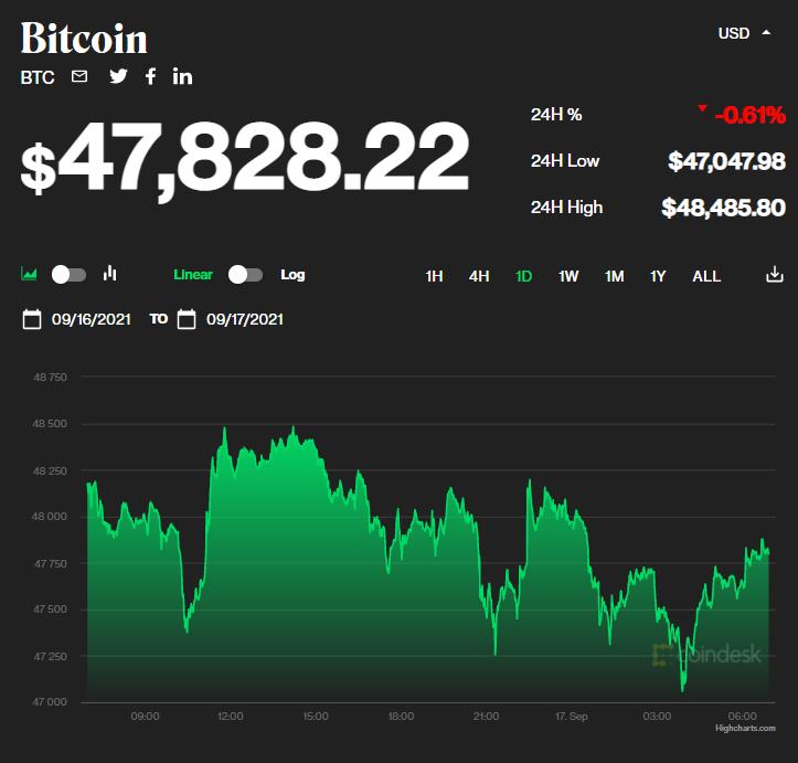 Chỉ số giá bitcoin hôm nay 17/9/2021. (Nguồn: CoinDesk).