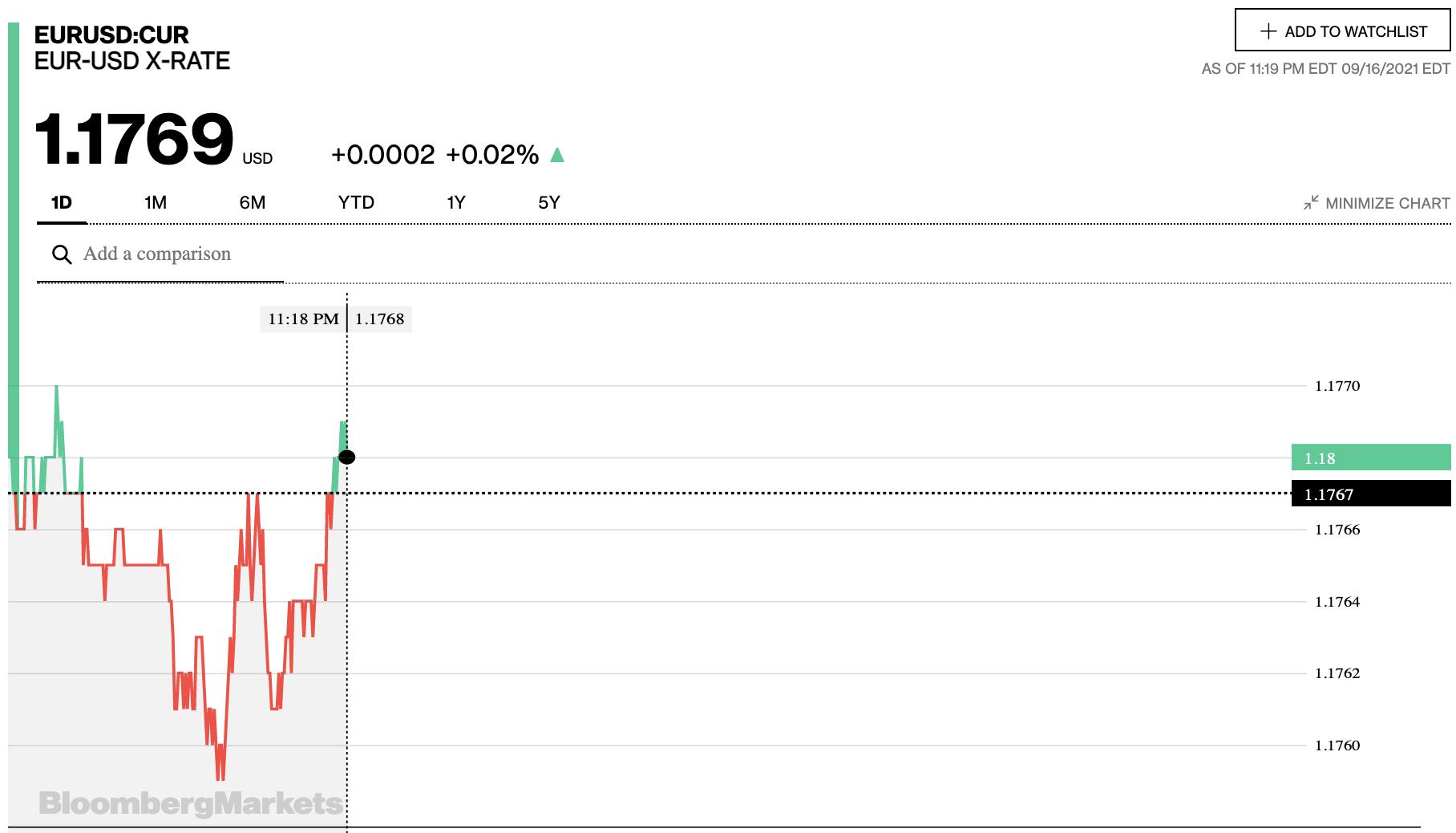 Tỷ giá euro hôm nay 17/9: Các ngân hàng và thị trường chợ đen đồng loạt quay đầu giảm - Ảnh 2.