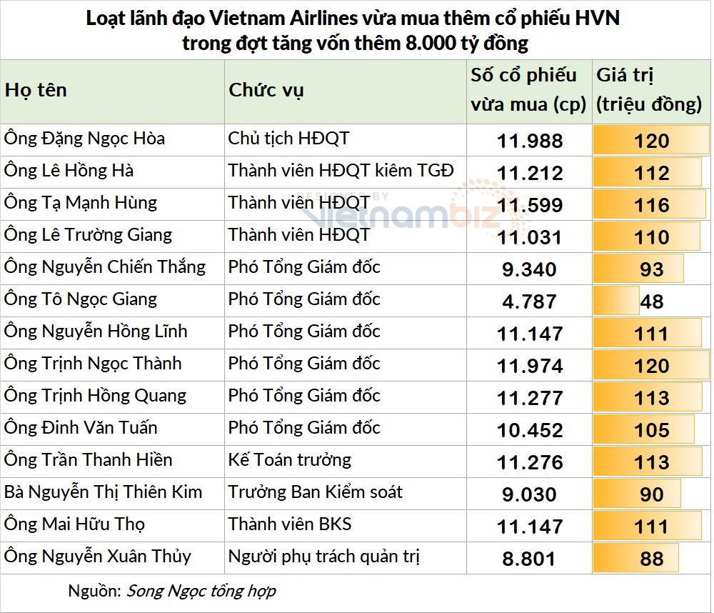 Lãnh đạo Vietnam Airlines đồng loạt mua cổ phiếu HVN với giá 10.000 đồng - Ảnh 2.