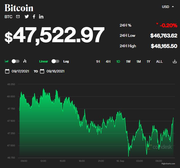 Chỉ số giá bitcoin hôm nay 18/9/2021. (Nguồn: CoinDesk).
