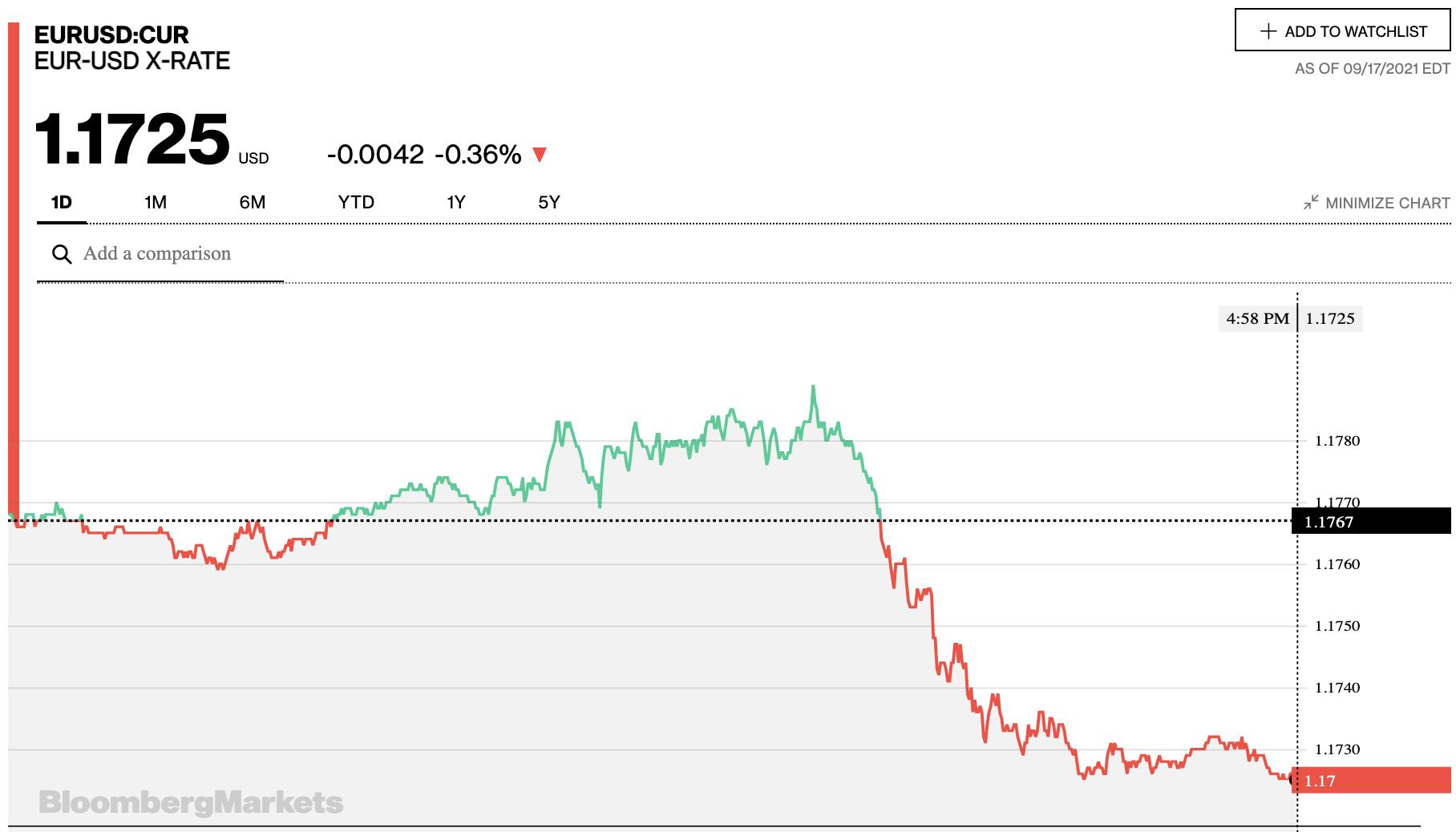 Tỷ giá euro hôm nay 18/9: Đa số ngân hàng tăng trong ngày cuối tuần - Ảnh 2.