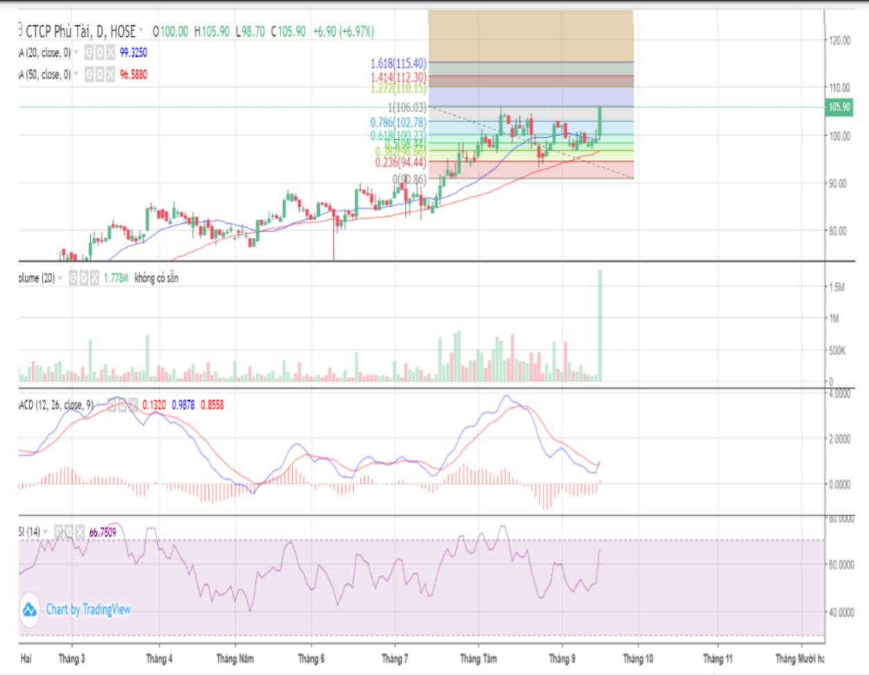 Cổ phiếu tâm điểm 20/9: PTB, BMI, TLH - Ảnh 1.
