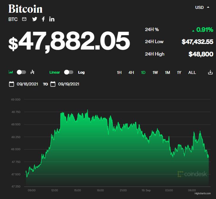 Chỉ số giá bitcoin hôm nay 19/9/2021. (Nguồn: CoinDesk).