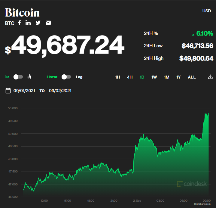 Chỉ số giá bitcoin hôm nay 2/9/2021. (Nguồn: CoinDesk).