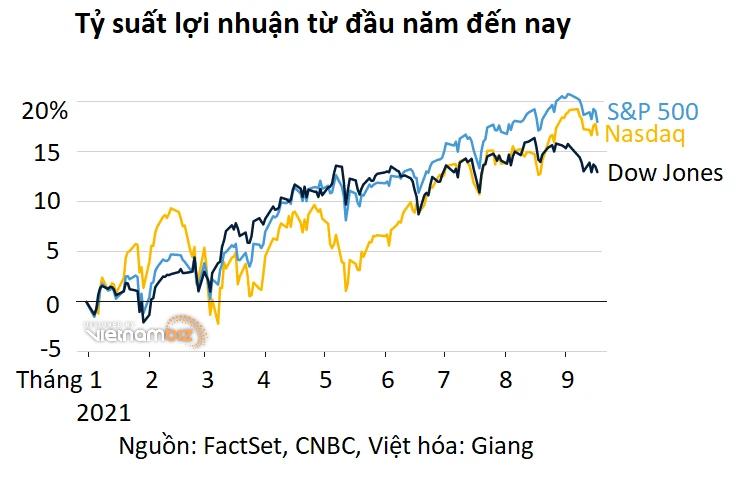 Trong lúc chứng khoán Mỹ suy yếu, Fed sẽ không để thị trường chao đảo thêm nữa? - Ảnh 3.