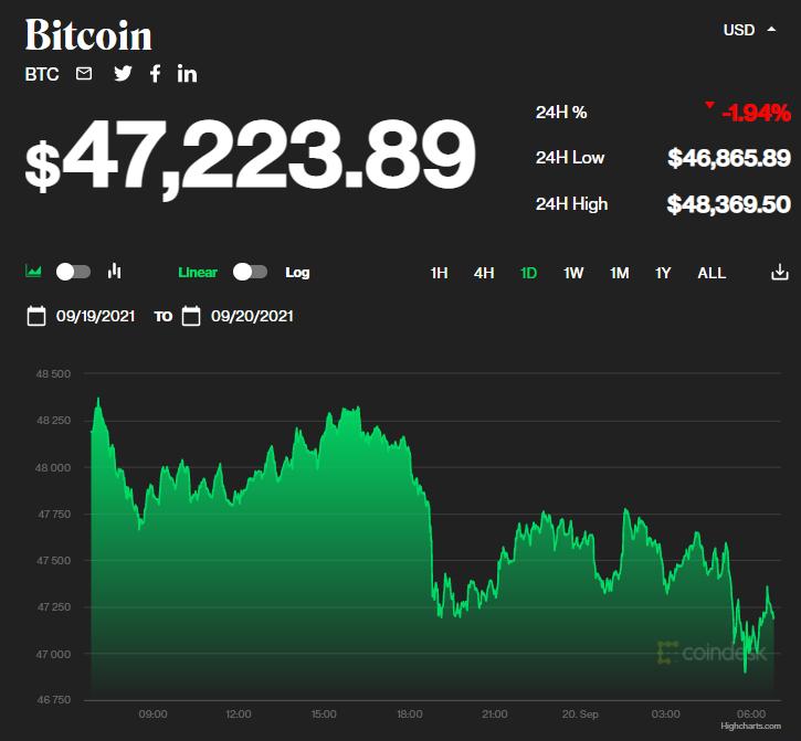 Chỉ số giá bitcoin hôm nay 20/9/2021. (Nguồn: CoinDesk).