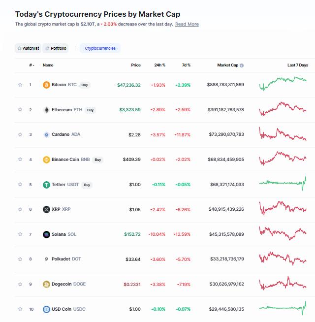 Nhóm 10 đồng tiền hàng đầu theo giá trị thị trường ngày 20/9/2021. (Nguồn: CoinMarketCap).
