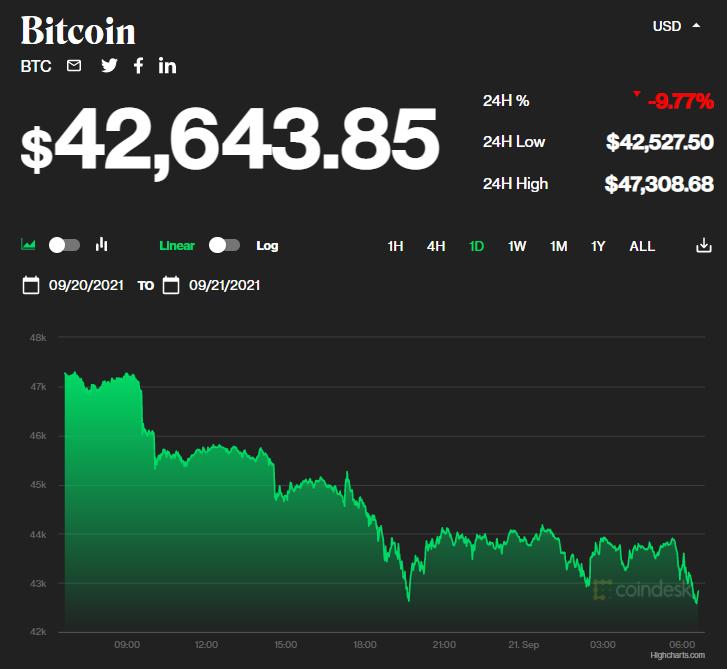 Chỉ số giá bitcoin hôm nay 21/9/2021. (Nguồn: CoinDesk).