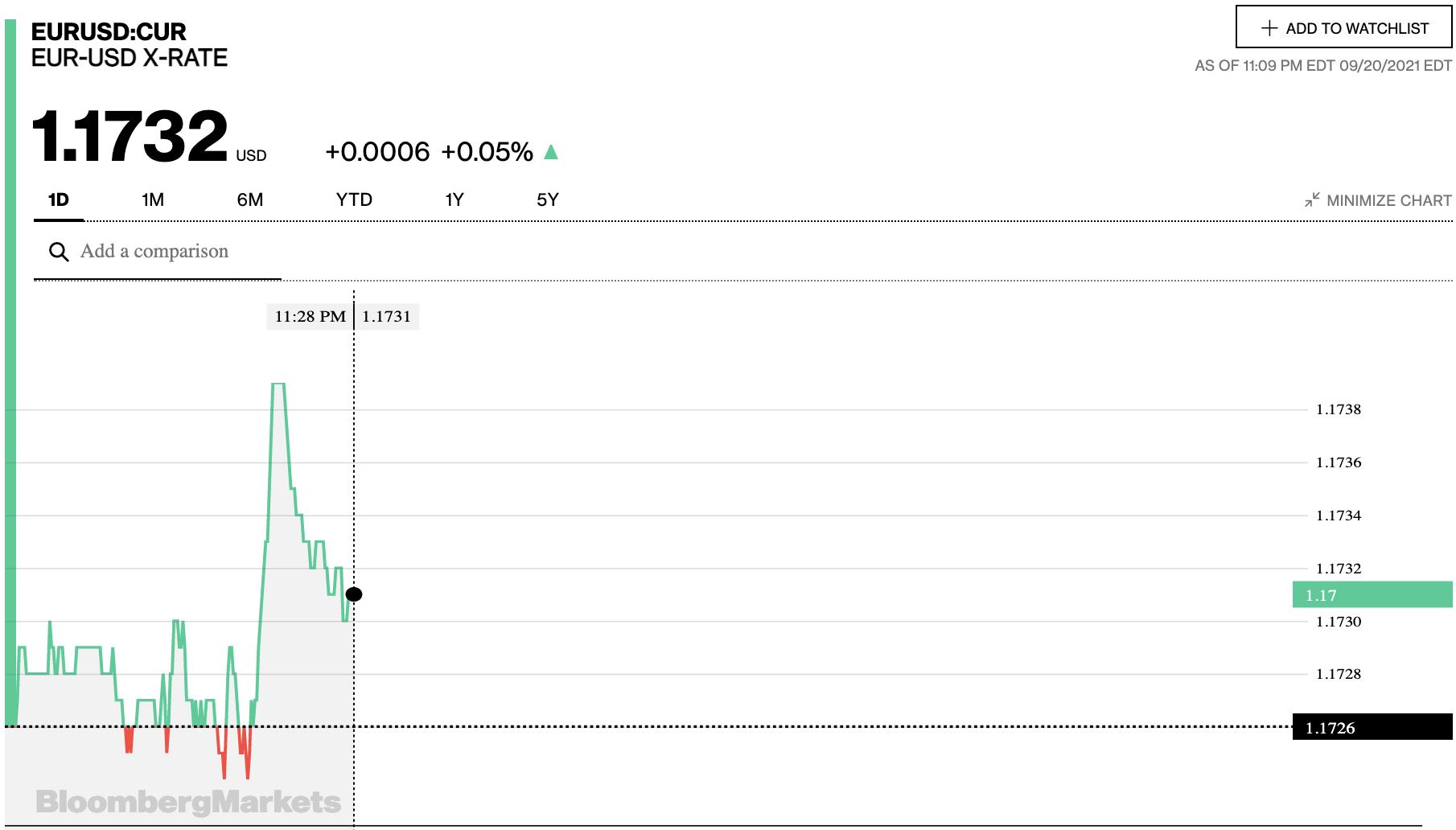 Tỷ giá euro hôm nay 21/9: Các ngân hàng đồng loạt quay đầu tăng - Ảnh 2.