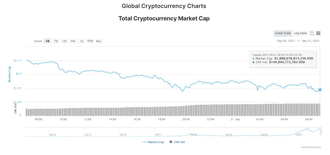 Tổng giá trị thị trường tiền kỹ thuật số ngày 21/9/2021. (Nguồn: CoinMarketCap).