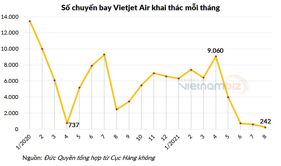 Tài sản của Vietjet tăng hơn 1.200 tỷ sau soát xét - Ảnh 4.