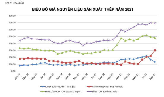 Nhập khẩu phế liệu sắt thép tháng 8 giảm 45%, cơn sốt nguyên liệu liệu đã hạ nhiệt? - Ảnh 3.