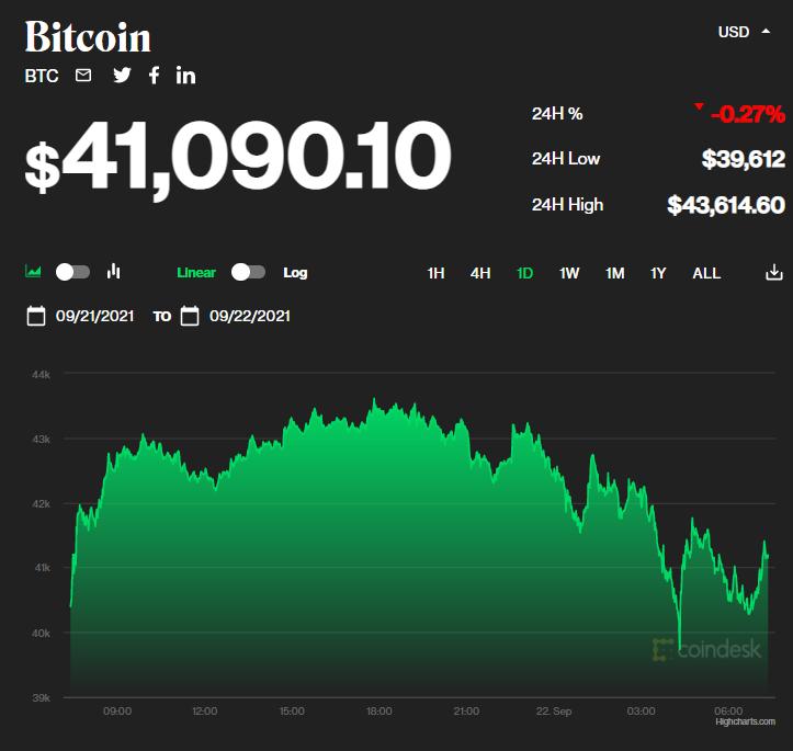 Chỉ số giá bitcoin hôm nay 22/9/2021. (Nguồn: CoinDesk).