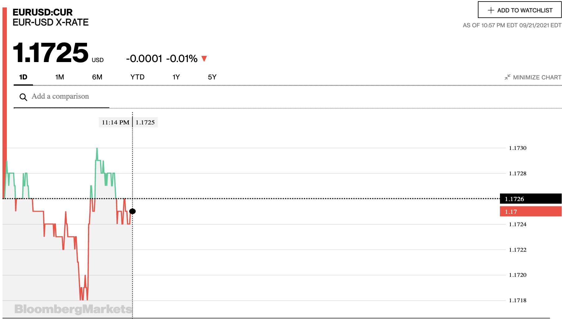 Tỷ giá euro hôm nay 22/9: Các ngân hàng lại quay đầu giảm đồng loạt - Ảnh 2.