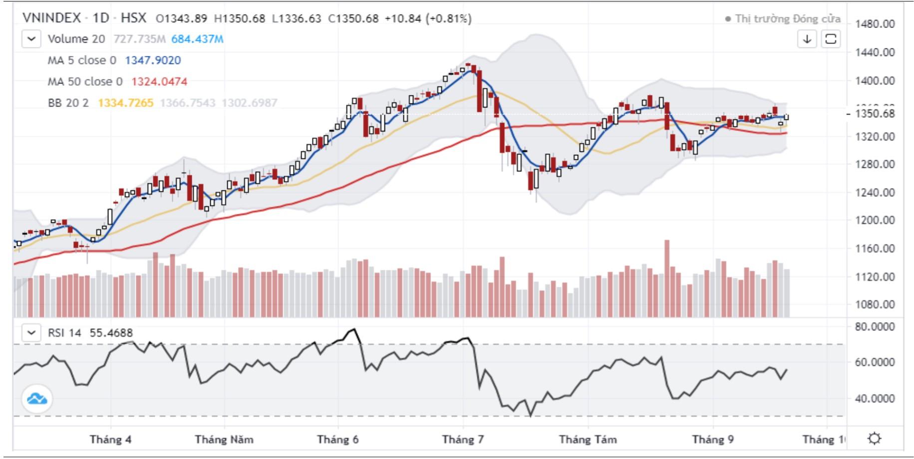 Nhận định thị trường chứng khoán ngày 23/9: Thử thách ngưỡng 1.355 điểm - Ảnh 1.