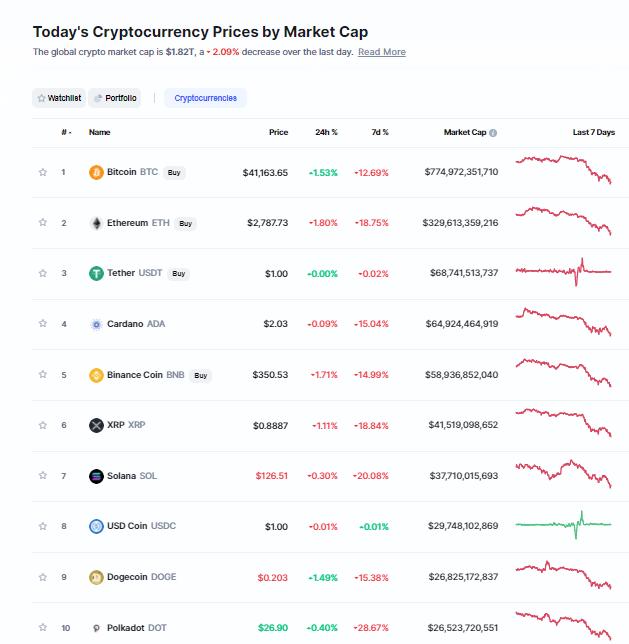 Nhóm 10 đồng tiền hàng đầu theo giá trị thị trường ngày 22/9/2021. (Nguồn: CoinMarketCap).