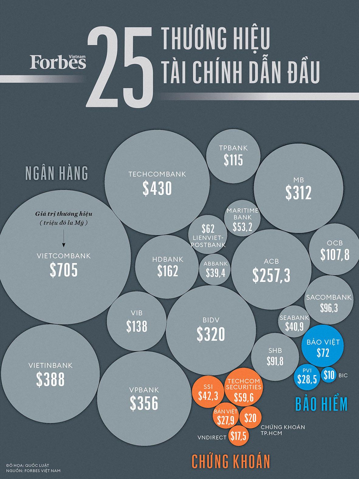 14 ngân hàng dẫn đầu Top 25 thương hiệu tài chính do Forbes Việt Nam bình chọn - Ảnh 1.