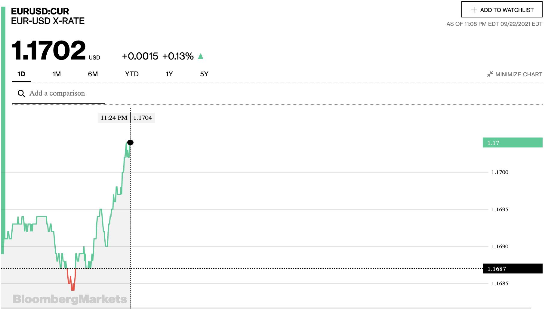 Tỷ giá euro hôm nay 23/9: Đồng loạt tiếp tục giảm tại các  ngân hàng - Ảnh 2.