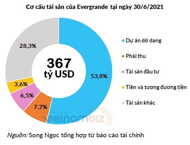 Nghịch lý ở Evergrande: Năm nào cũng lãi hàng tỷ USD, tài sản ngắn hạn khổng lồ, tại sao vẫn bên bờ vực phá sản? - Ảnh 7.