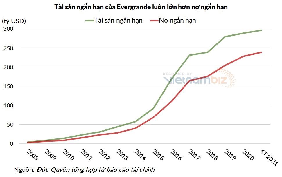 Nghịch lý ở Evergrande: Năm nào cũng lãi hàng tỷ USD, tài sản ngắn hạn khổng lồ, tại sao vẫn bên bờ vực phá sản? - Ảnh 6.