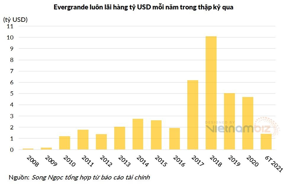 Nghịch lý ở Evergrande: Năm nào cũng lãi hàng tỷ USD, tài sản ngắn hạn khổng lồ, tại sao vẫn bên bờ vực phá sản? - Ảnh 2.