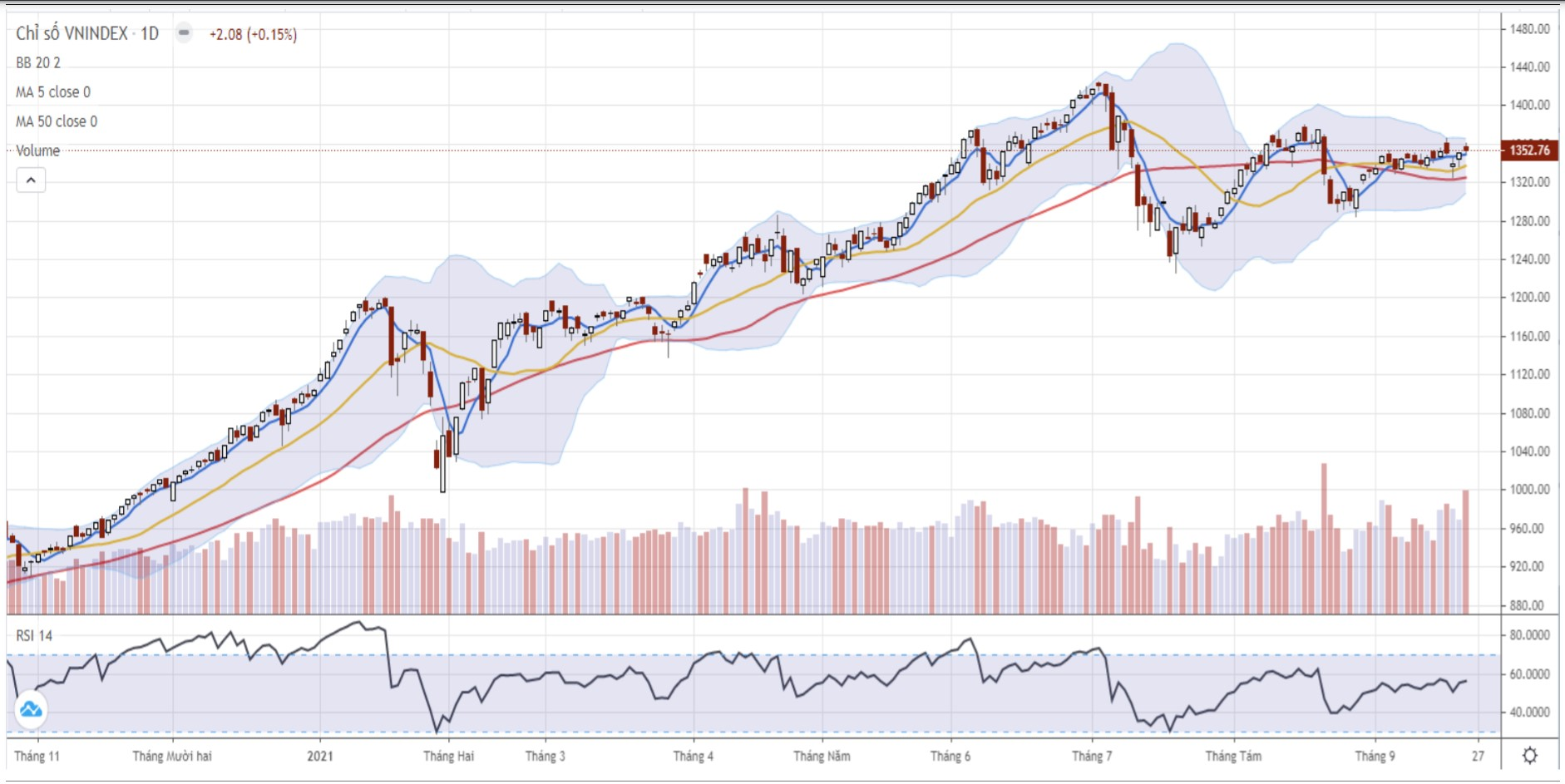 Nhận định thị trường chứng khoán ngày 24/9: Vận động tích lũy quanh vùng 1.350 điểm - Ảnh 1.