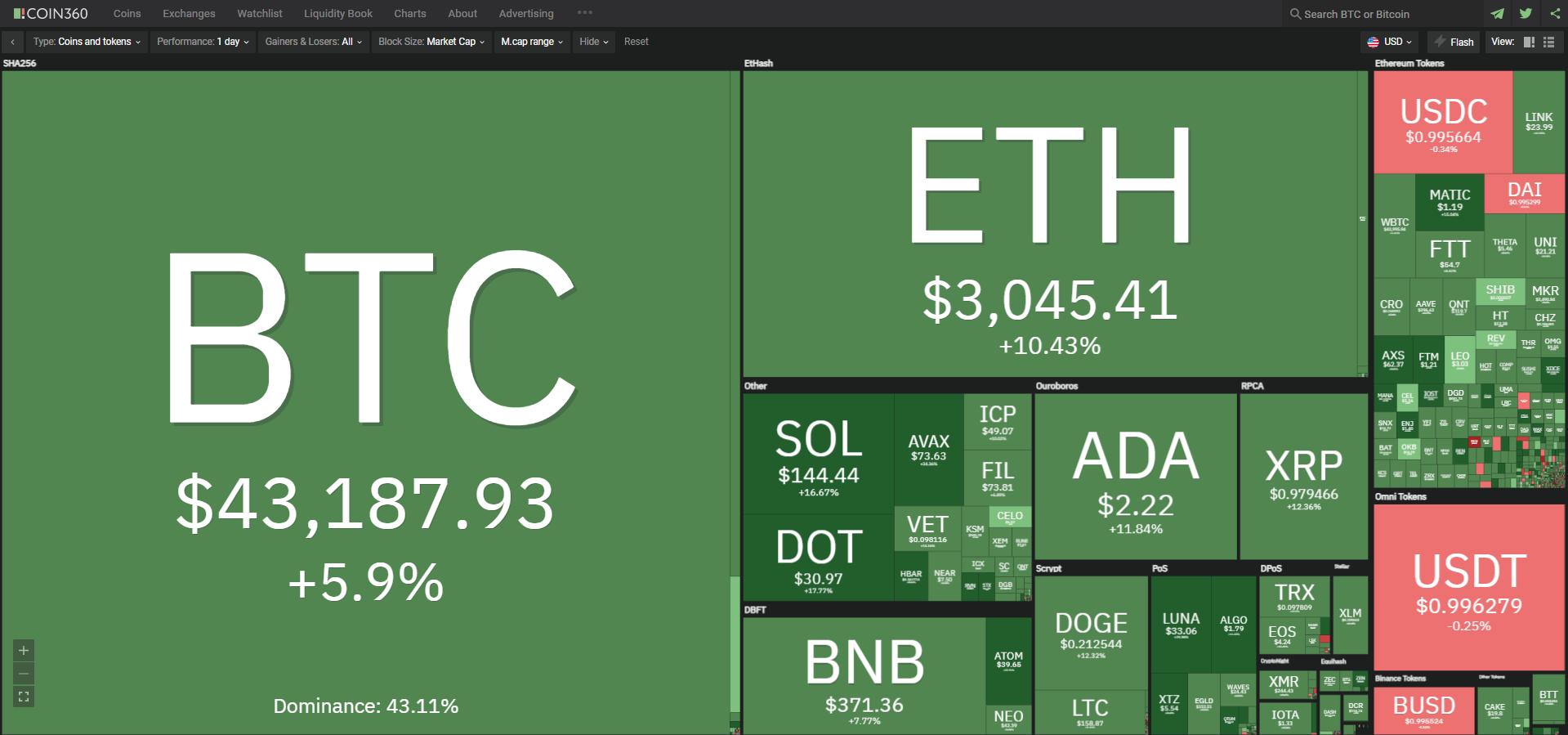 Toàn cảnh thị trường tiền kỹ thuật số hôm nay ngày 23/9/2021. (Nguồn: Coin360.com).