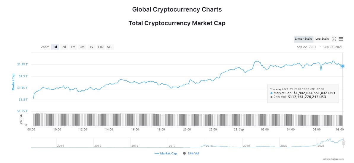 Tổng giá trị thị trường tiền kỹ thuật số ngày 23/9/2021. (Nguồn: CoinMarketCap).