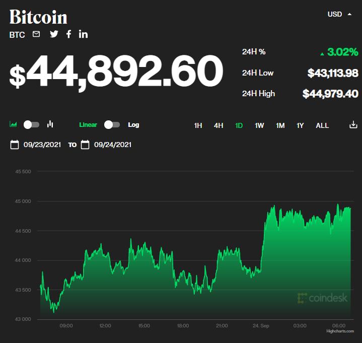 Chỉ số giá bitcoin hôm nay 24/9/2021. (Nguồn: CoinDesk).