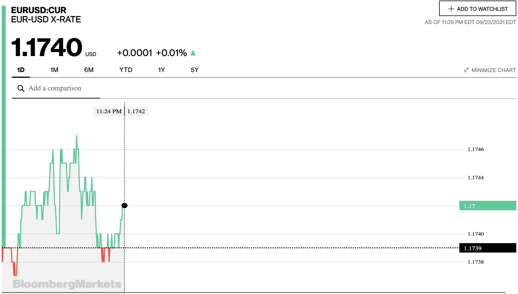 Tỷ giá euro hôm nay 24/9: Các ngân hàng và thị trường chợ đen đồng loạt quay đầu tăng - Ảnh 2.