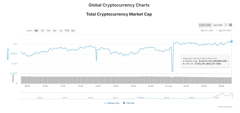 Tổng giá trị thị trường tiền kỹ thuật số ngày 24/9/2021. (Nguồn: CoinMarketCap).