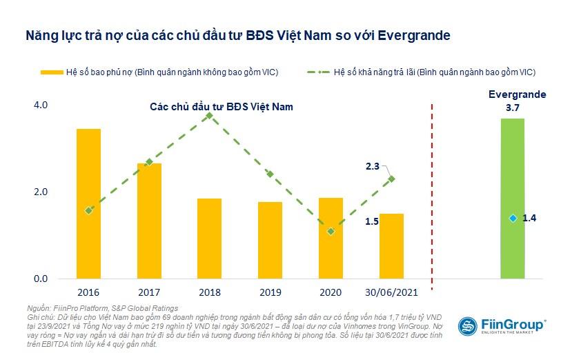 Chủ tịch FiinGroup: Nếu áp dụng 'ba lằn ranh đỏ' giống Trung Quốc thì 77% công ty BĐS niêm yết Việt Nam vi phạm một tiêu chí - Ảnh 3.