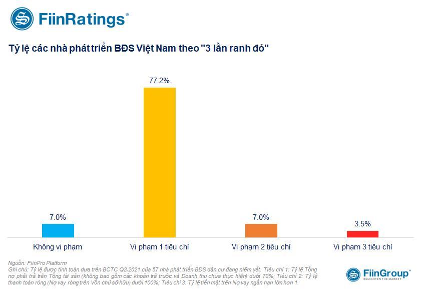 Chủ tịch FiinGroup: Nếu áp dụng 'ba lằn ranh đỏ' giống Trung Quốc thì 77% công ty BĐS niêm yết Việt Nam vi phạm một tiêu chí - Ảnh 2.