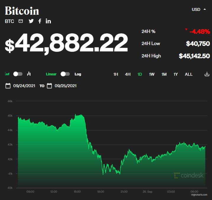 Chỉ số giá bitcoin hôm nay 25/9/2021. (Nguồn: CoinDesk).