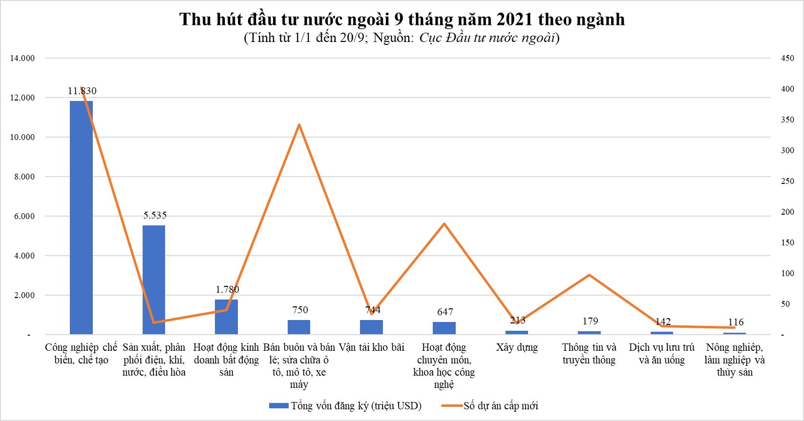 Cục Đầu tư nước ngoài cảnh báo nguy cơ vốn FDI dịch chuyển khỏi Việt Nam nếu đóng cửa nhà máy kéo dài - Ảnh 2.