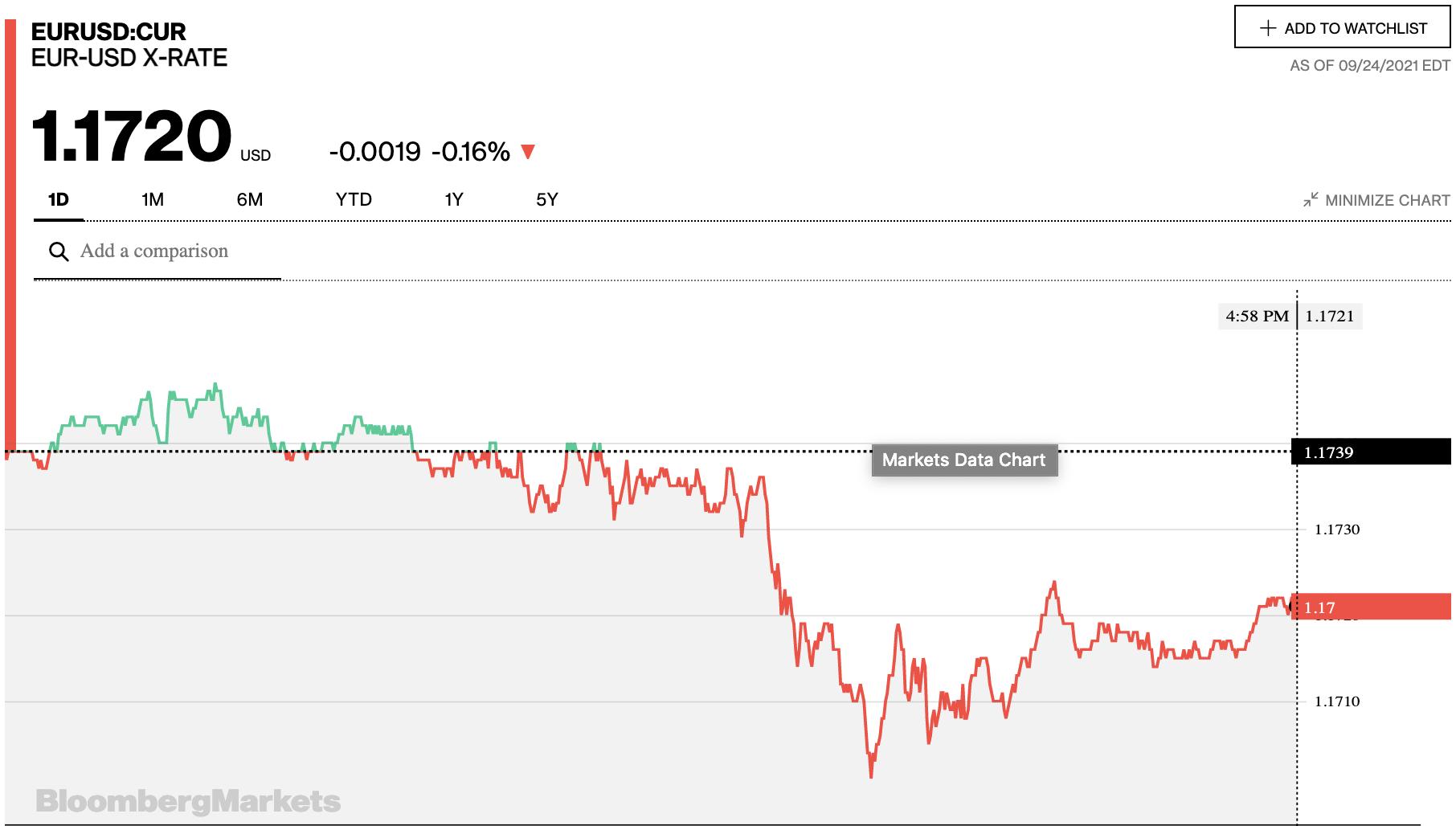 Tỷ giá euro hôm nay 25/9: Các ngân hàng trong nước đồng loạt giảm trong phiên cuối tuần - Ảnh 2.