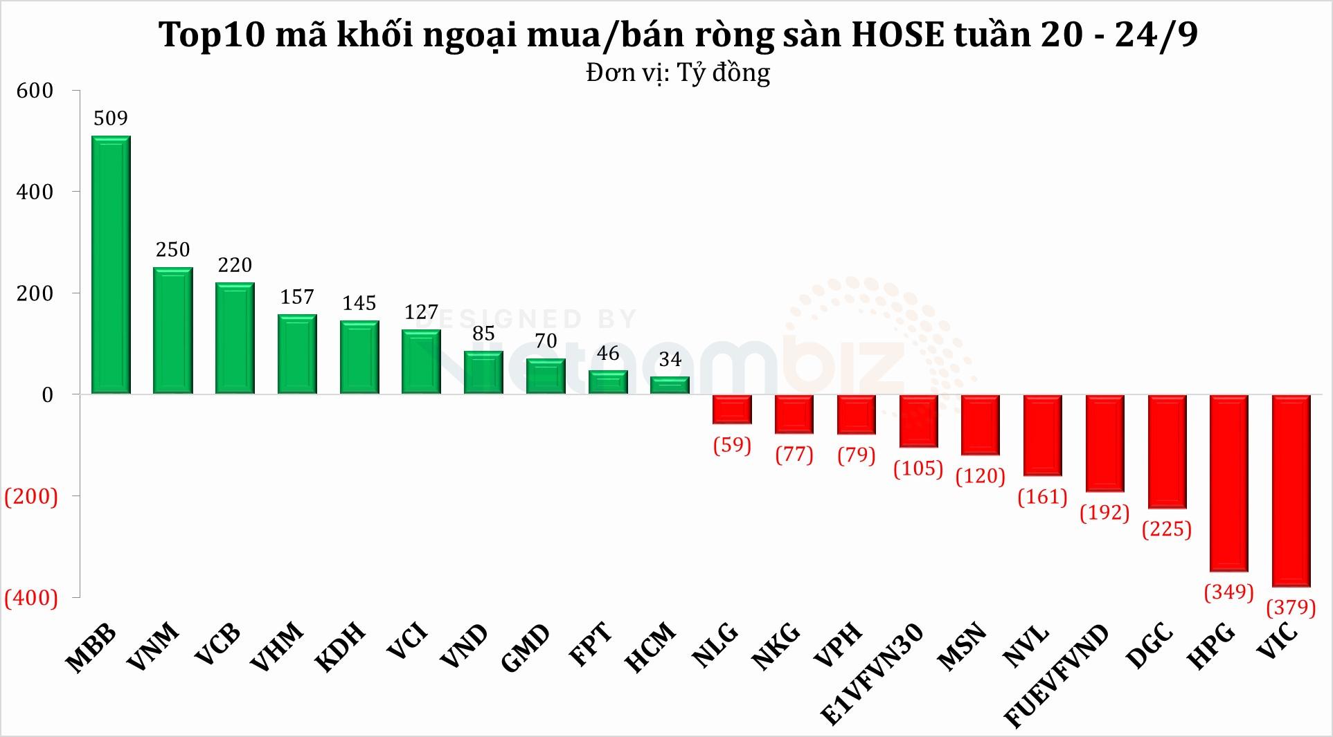 Tuần 20 - 24/9: Khối ngoại duy trì bán ròng khi thị trường đi ngang, dòng tiền trở lại nhóm ngân hàng - Ảnh 2.