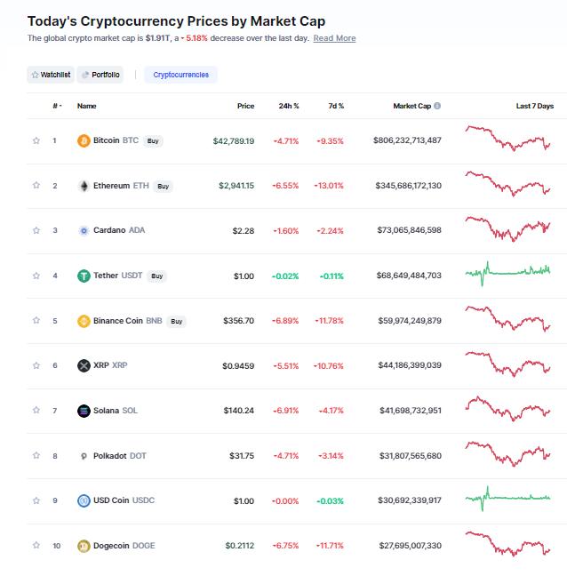Nhóm 10 đồng tiền hàng đầu theo giá trị thị trường ngày 25/9/2021. (Nguồn: CoinMarketCap).