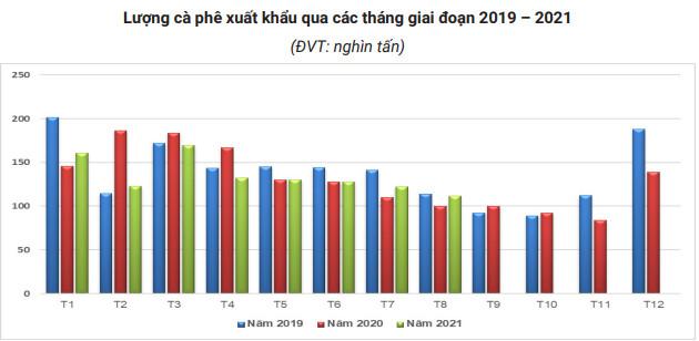 Giá cà phê xuất khẩu chạm đỉnh 4 năm sau cú sốc năm 2018 - Ảnh 2.