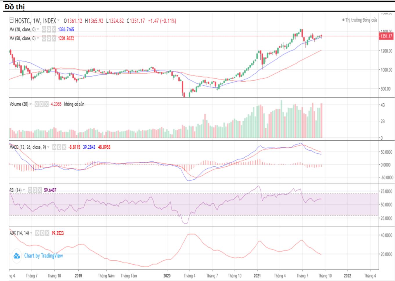 Nhận định thị trường chứng khoán tuần 27/9 - 1/10: Đón sóng đầu tư tháng 10 - Ảnh 1.
