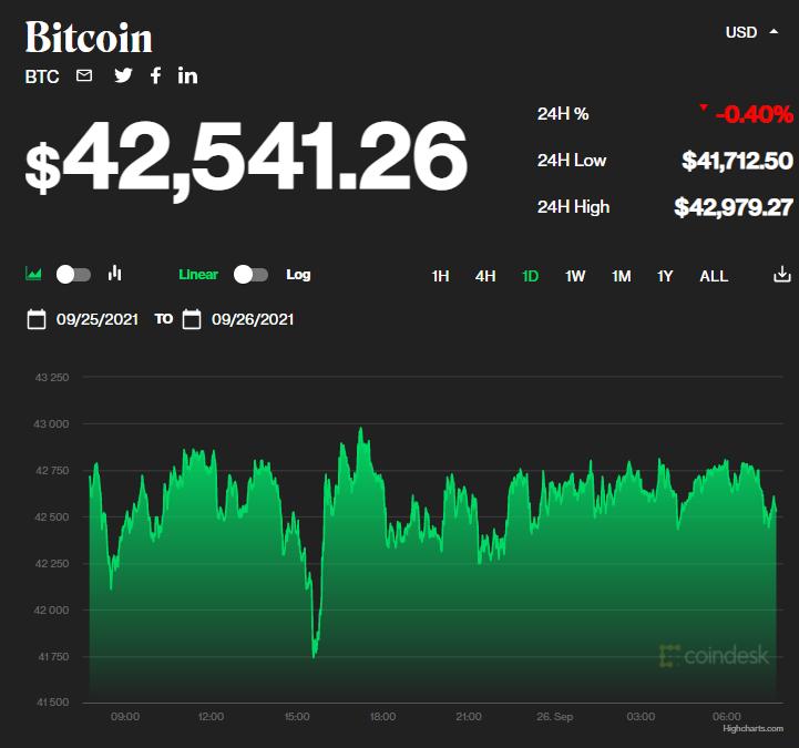 Chỉ số giá bitcoin hôm nay 26/9/2021. (Nguồn: CoinDesk).