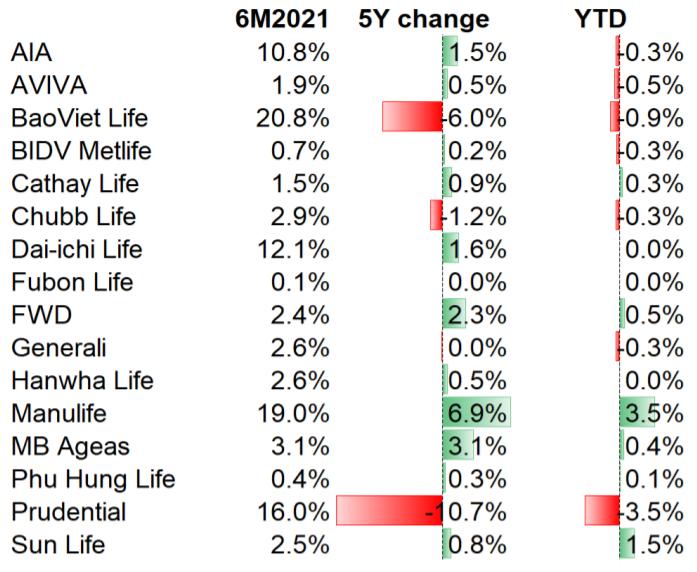 Manulife tăng nhanh về thị phần trong 5 năm qua, Baoviet Life và Prudential mất dần vị thế - Ảnh 1.