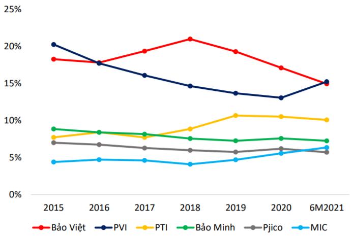 Manulife tăng nhanh về thị phần trong 5 năm qua, Baoviet Life và Prudential mất dần vị thế - Ảnh 2.